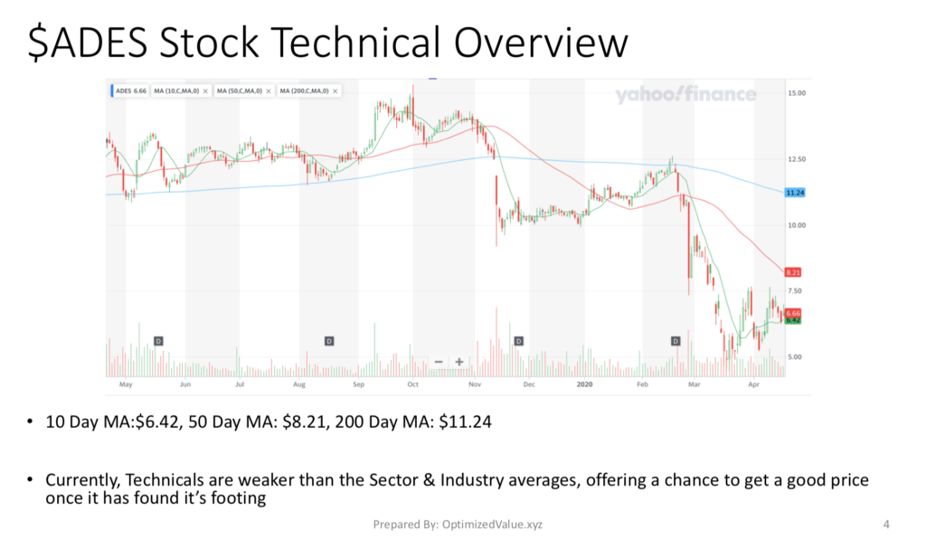 Advanced Emissions Systems Inc. ADES's Technicals & Stock Chart