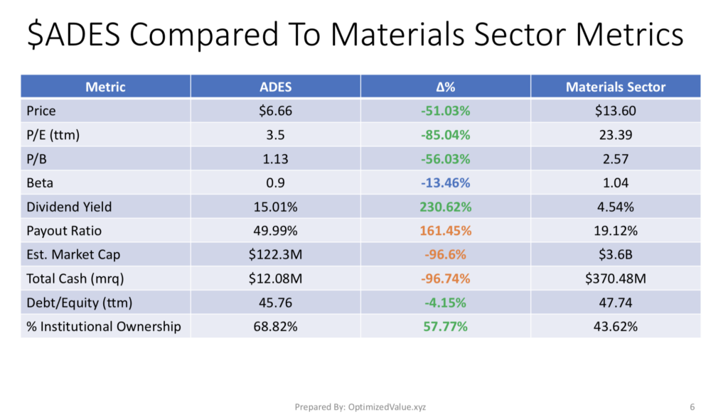 Advanced Emissions Systems Inc.'s Fundamentals Compared To The Materials Sector Averages