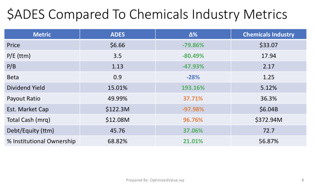 Advanced Emissions Solutions Inc. ADES Stock Fundamentals Compared To The Chemical Industry Averages
