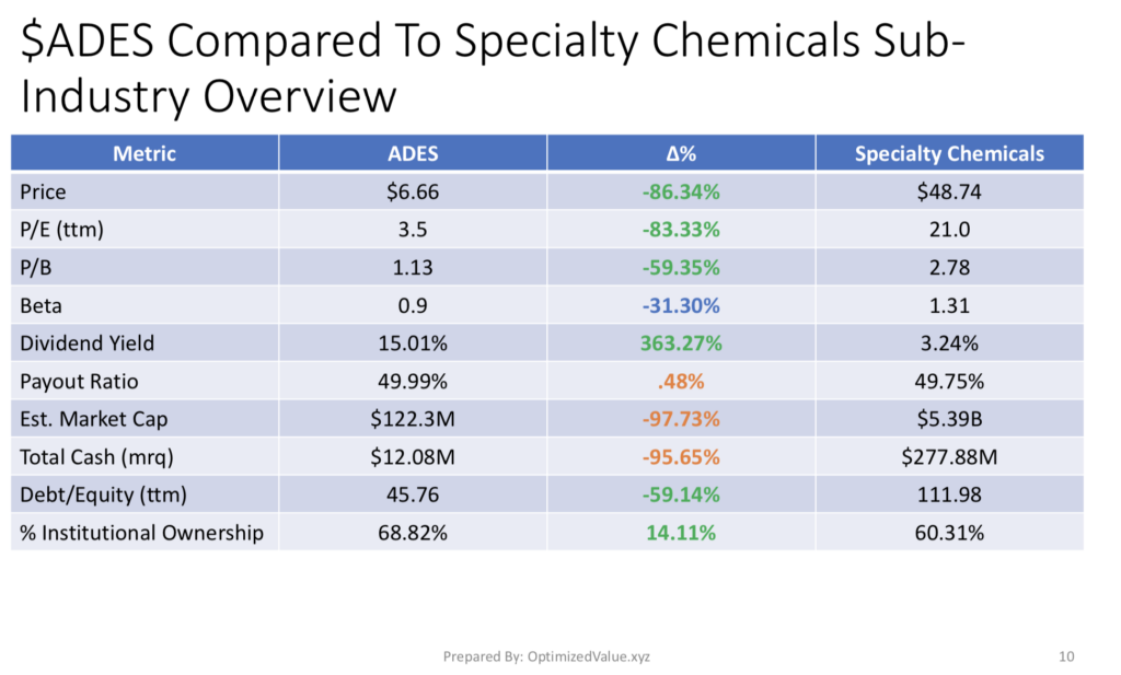 Advanced Emissions Solution Inc. ADES Stock Fundamentals Vs. The Specialty-Chemicals Sub-Industry Average Fundamental Metrics