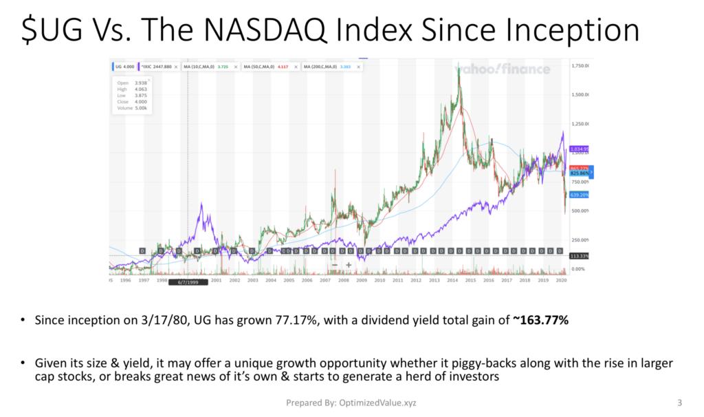 United Guardian Inc. UG's Stock Performance Vs. NASDAQ Index - All Time