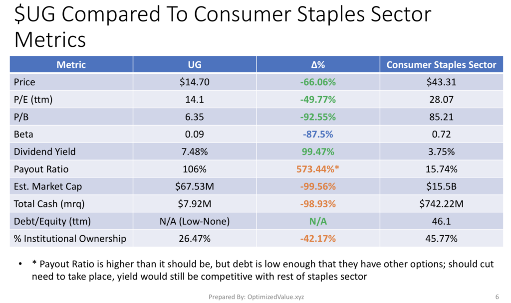 United Guardian Inc. UG's Stock Fundamentals Compared To The Consumer Staples Sector Averages