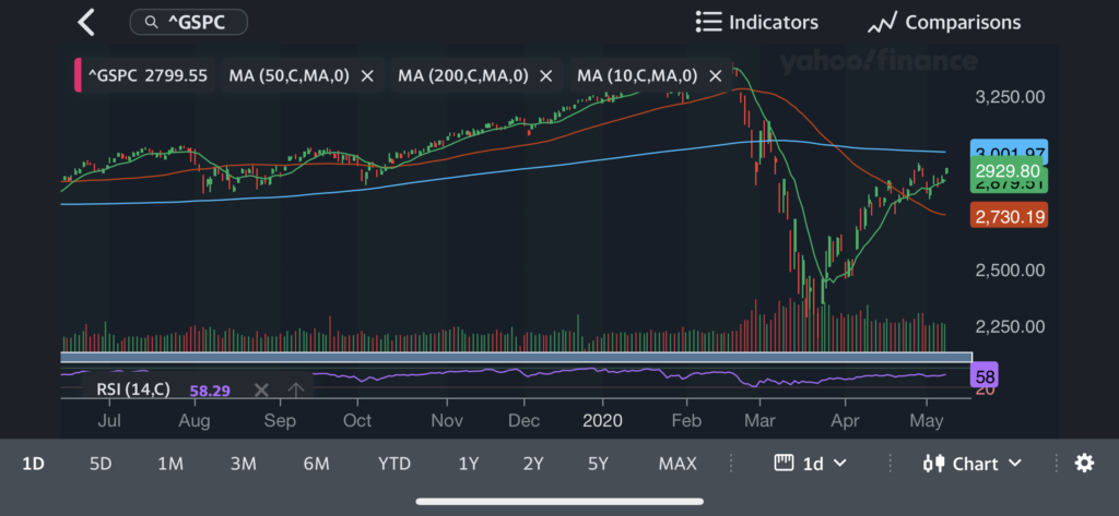 S&P 500 Chart For The Past Year