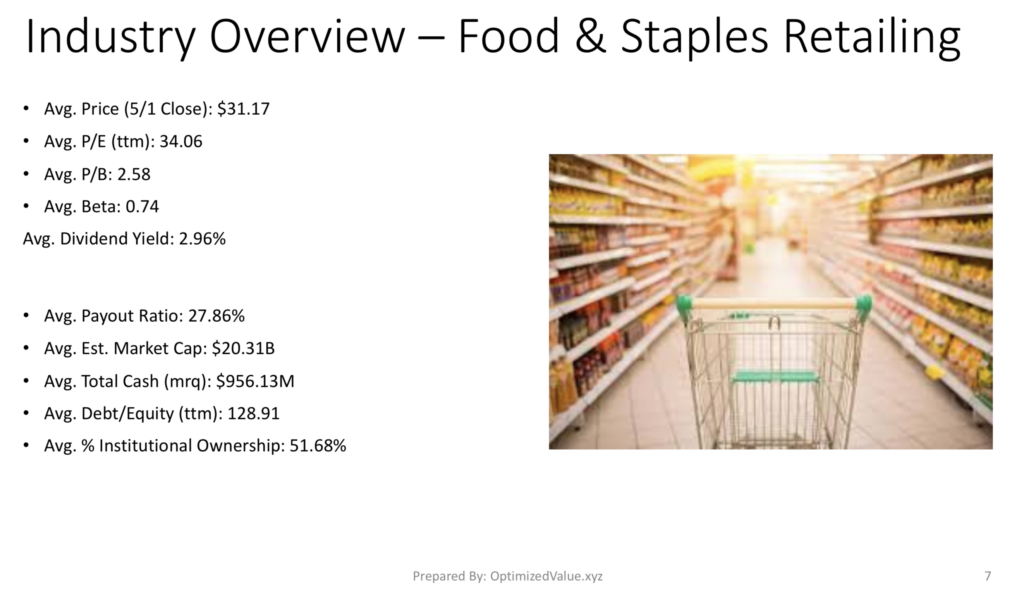 Food & Staples Retailing Industry Average Stock Fundamentals