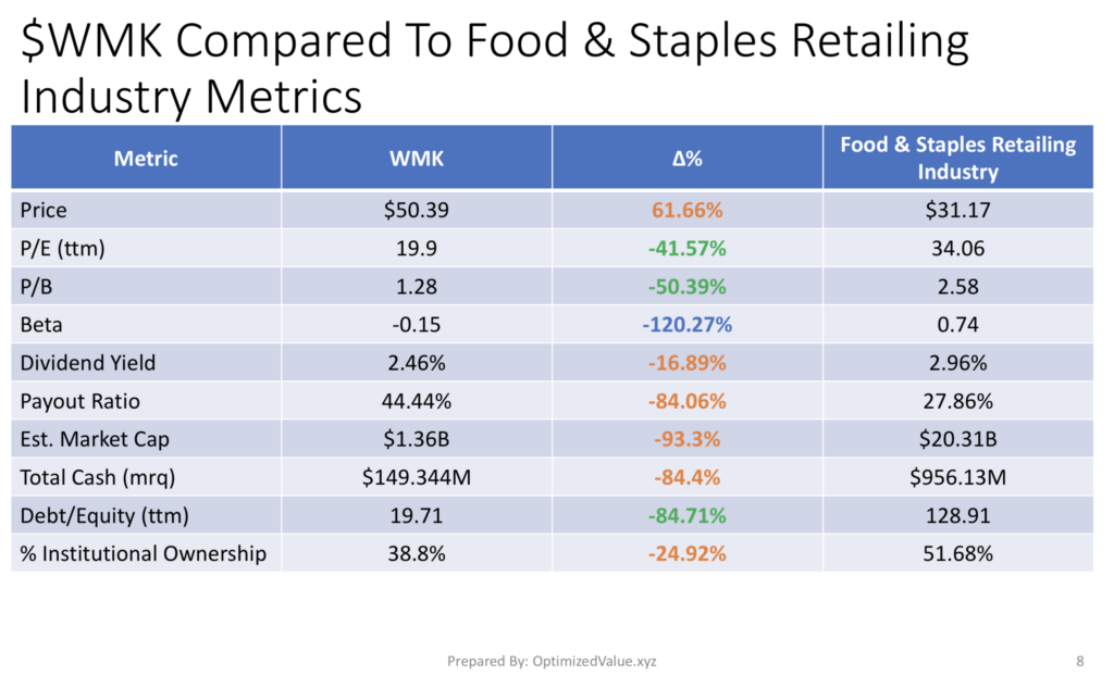 Comparing Weis Markets, Inc. WMK With The Food & Staples Retailing Industry Fundamental Averages