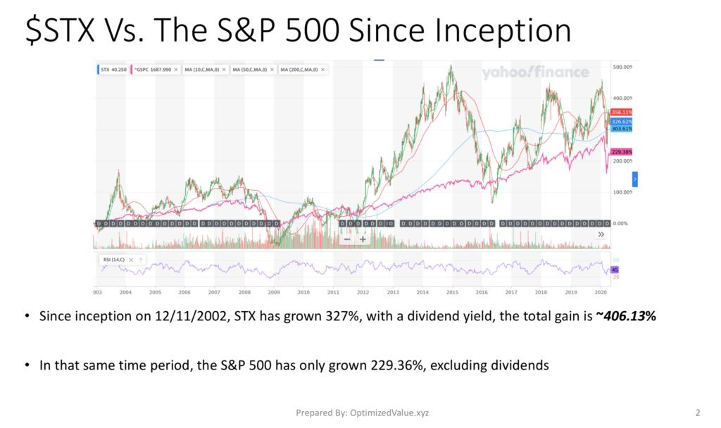 Seagate Technologies PLC, STX Stock Performance Vs. The S&P 500 Index