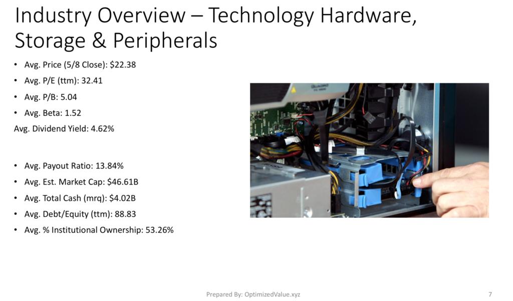 Technology Hardware, Storage & Peripherals Industry Stock Average Fundamentals