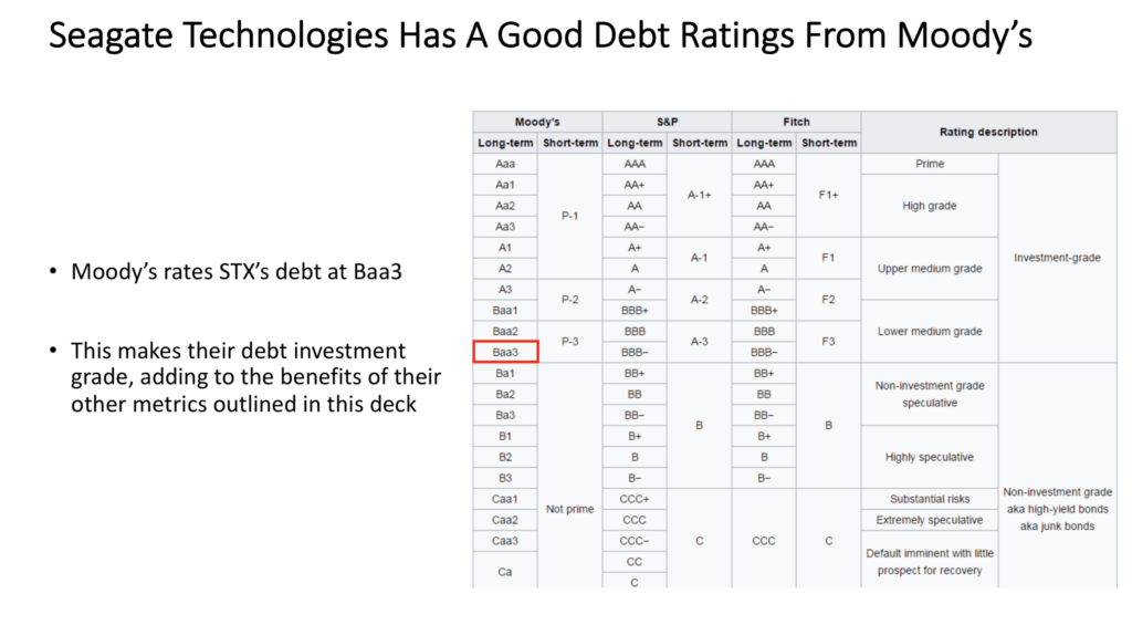 Seagate Technologies PLC, STX Stock Is Rated Baa3, Investment Grade By Moody's Debt Rating