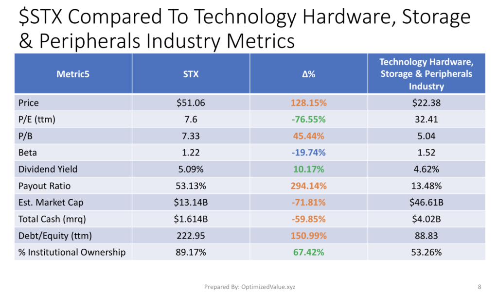 Seagate Technologies PLC STX Stock Fundamentals Vs. Technology Hardware, Storage & Peripherals Industry Averages
