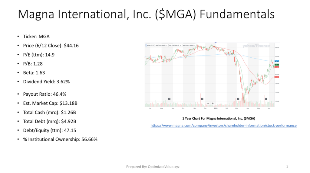 Magna International $MGA Stock Fundamentals