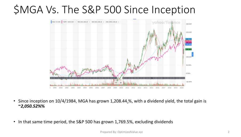 Magna International $MGA Stock Performance Vs The S&P 500 Since IPO