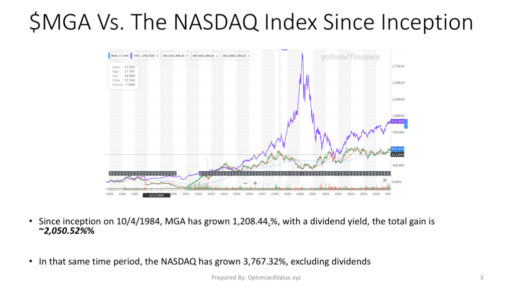 Magna International $MGA Stock Growth Vs. The NASDAQ Since IPO