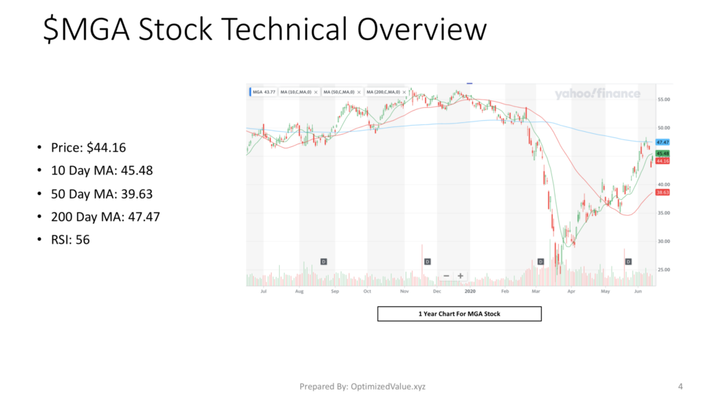 Magna International $MGA Stock Technicals Overview