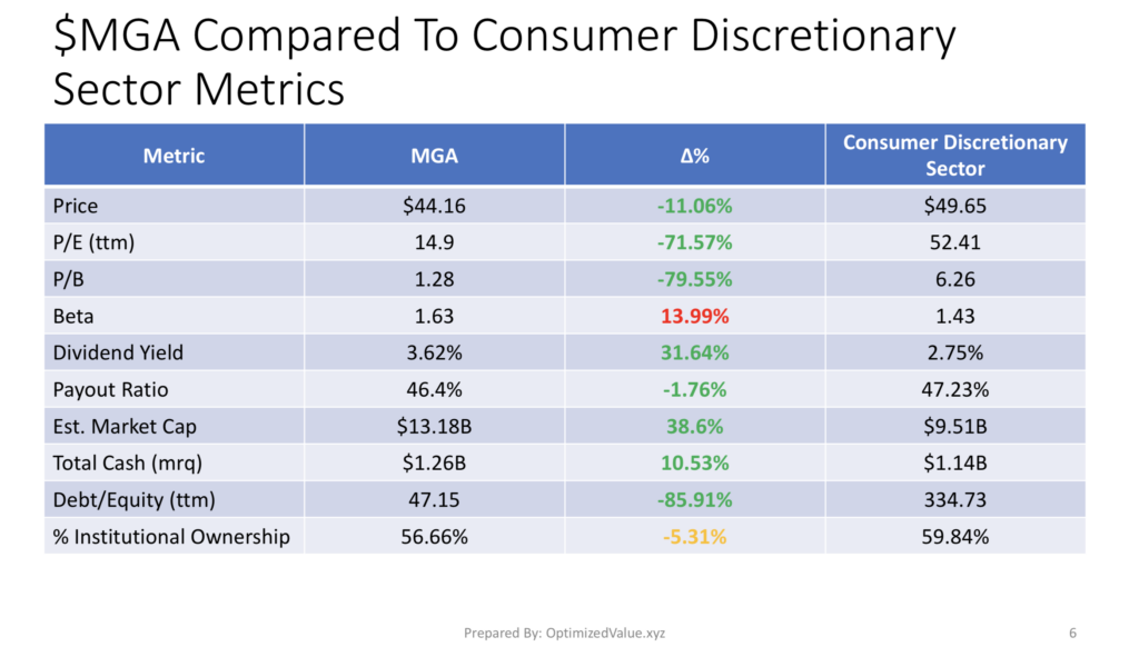 Magna International Inc. $MGA Stock Fundamentals Vs. the Consumer Discretionary Sector Averages