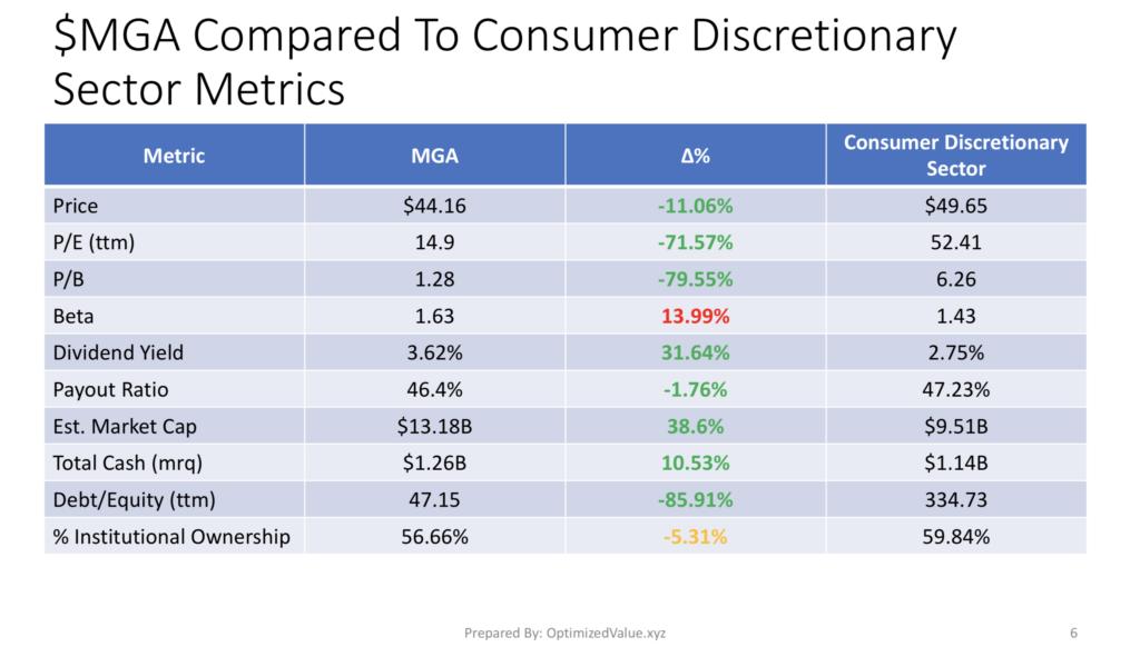 Magna International Inc. $MGA Stock Fundamentals Vs. the Consumer Discretionary Sector Averages