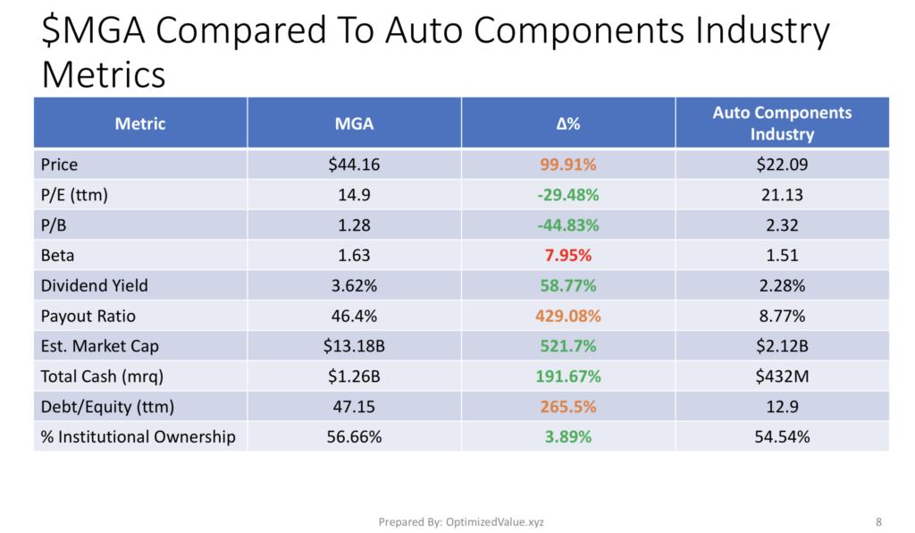 Magna International $MGA Stock Vs. The Auto Components Industry Average Fundamentals