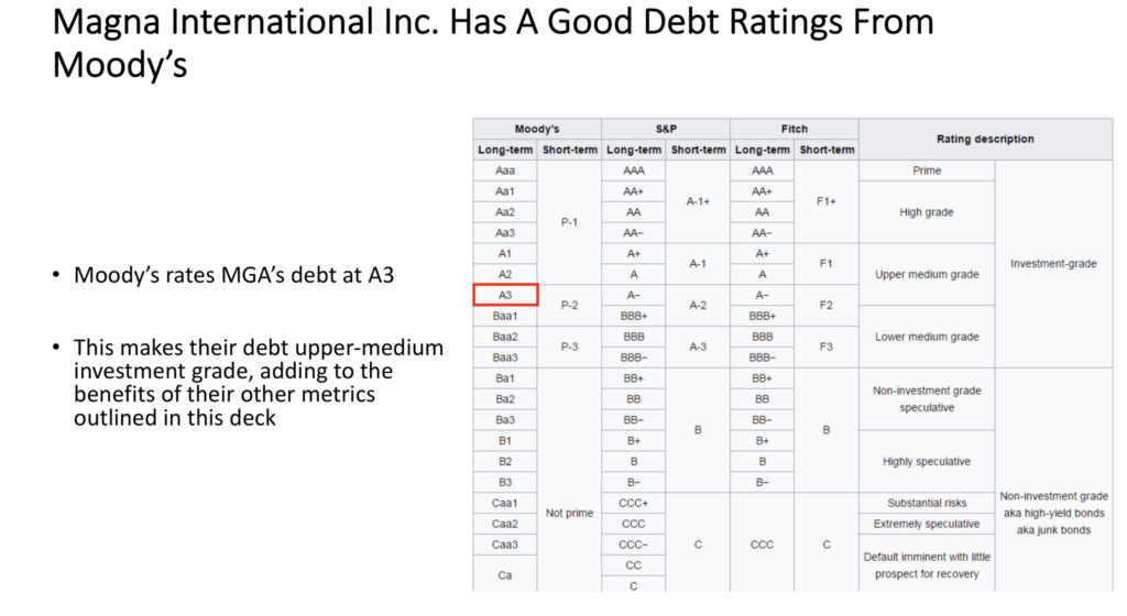 Magna International $MGA Stock's Debt Rating From Moody's Is A3 - Upper-Medium Grade Debt