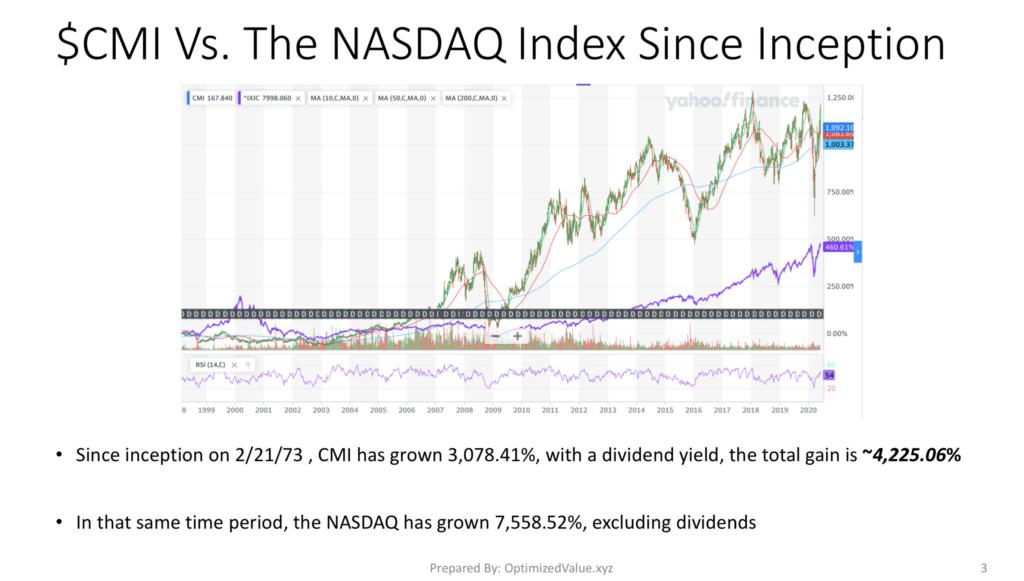 Cummins Inc $CMI Stock Performance Vs. The NASDAQ Index Since IPO