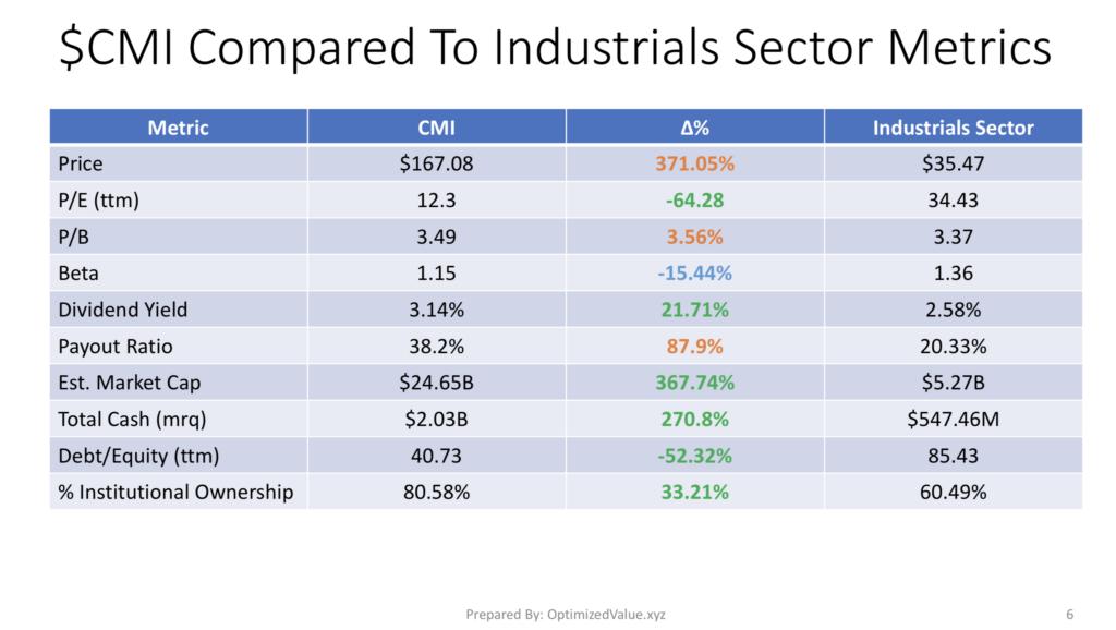 Cummins Inc $CMI Stock Fundamentals Vs The Industrials Sector