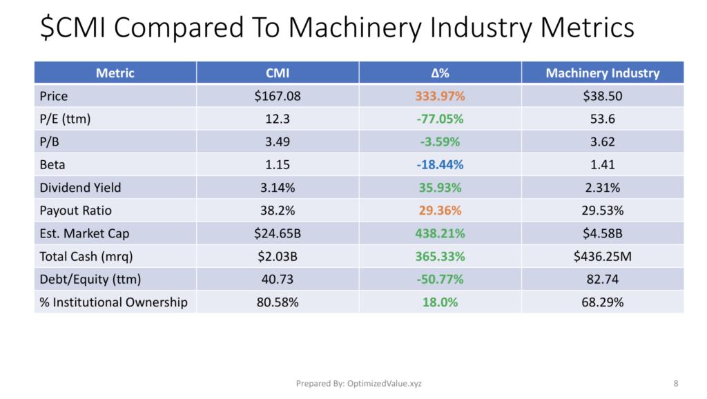 Cummins Inc $CMI Stock Fundamentals Vs The Machinery Industry Averages
