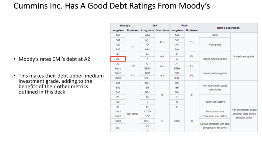 Cummins Inc. $CMI's Debt Rating From Moody's Is A2, Upper-Medium Investment Grade Debt