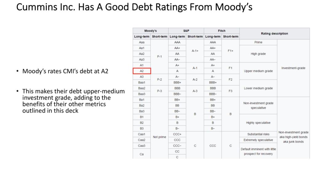 Cummins Inc. $CMI's Debt Rating From Moody's Is A2, Upper-Medium Investment Grade Debt