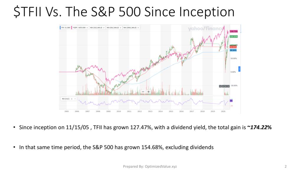 TFI International TFII Stock Performance Vs. The S&P 500 Index since IPO