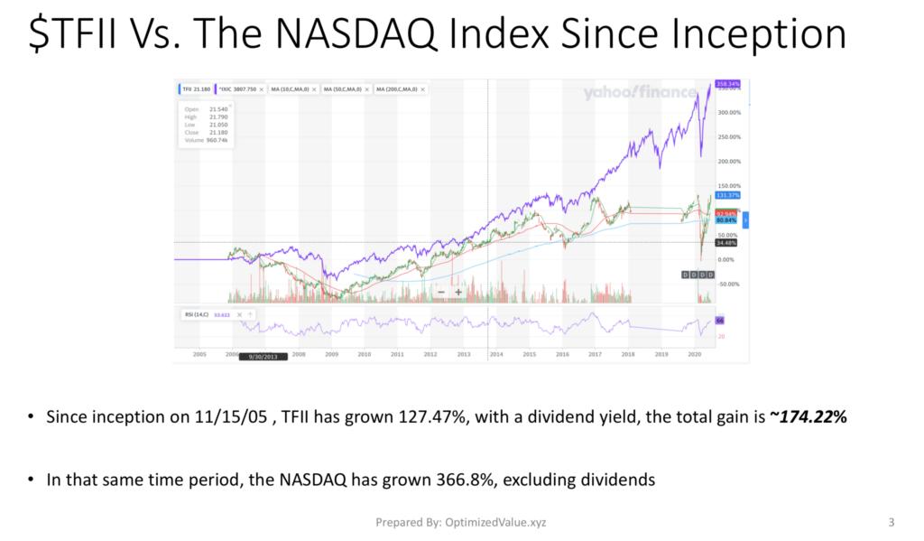 TFI International TFII Stock Performance Vs. The NASDAQ Index since IPO