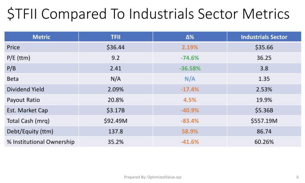 TFI International TFII Stock Fundamentals Vs The Industrials Sector Averages