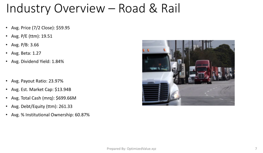 Road & Rail Industry Average Fundamentals