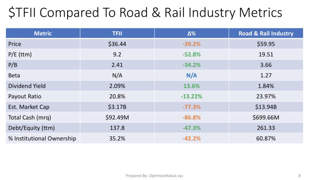 TFI International TFII Stock Fundamentals Vs. Roal & Rail Industry Averages