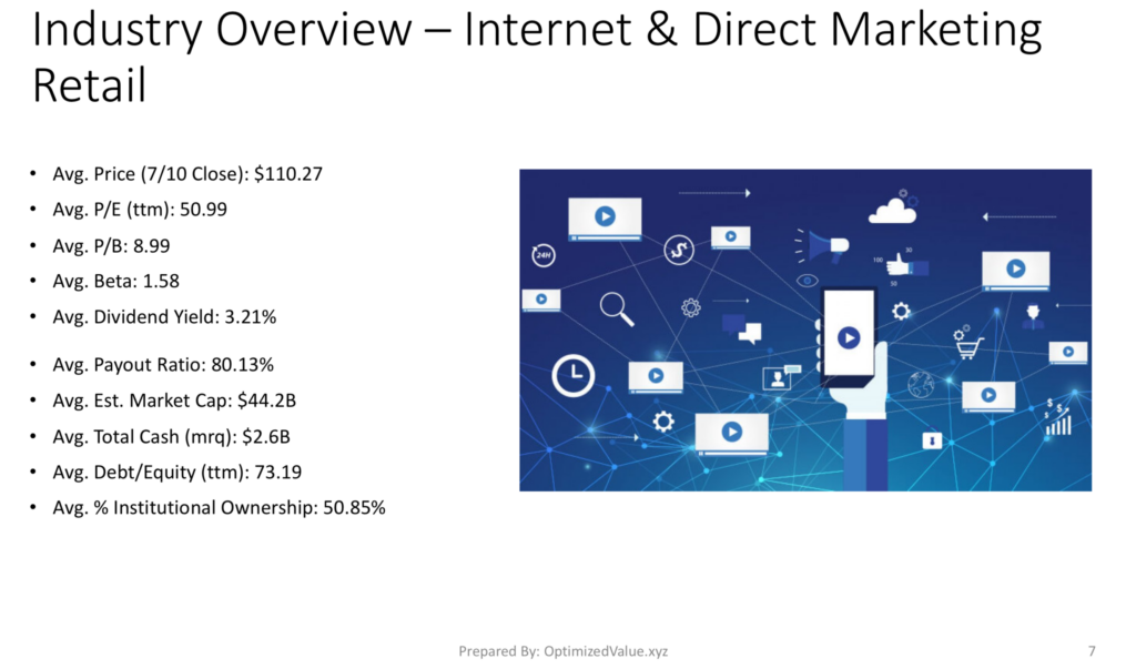 Internet & Direct Marketing Retail Industry Average Fundamentals