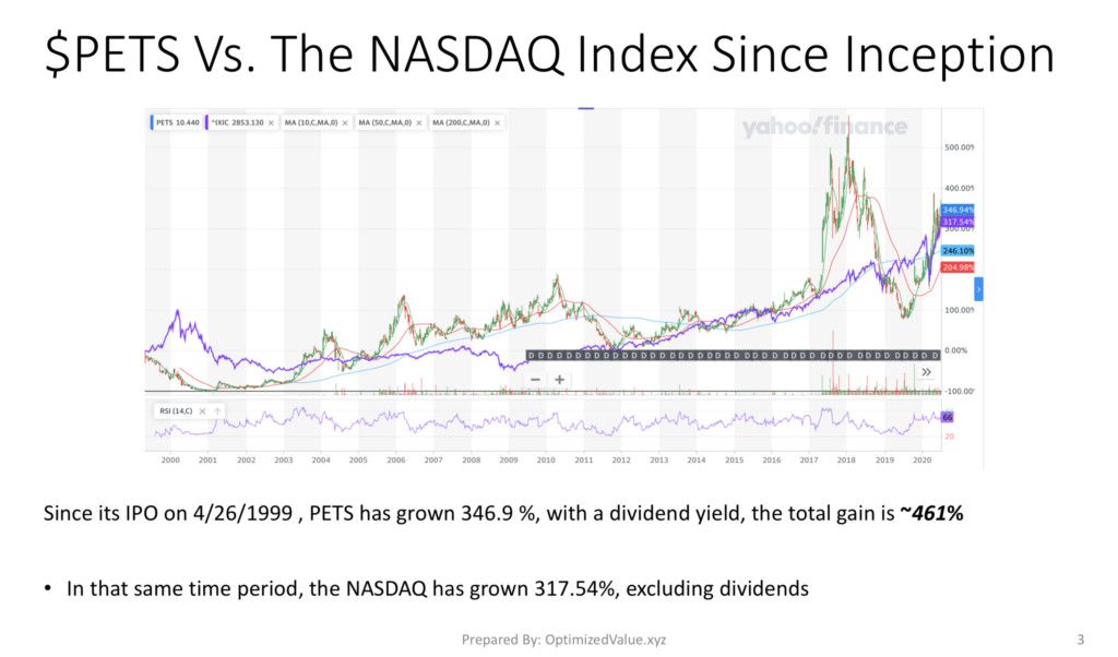 PetMed Express Inc. PETS Stock Performance Vs. The NASDAQ Index Since Their IPO