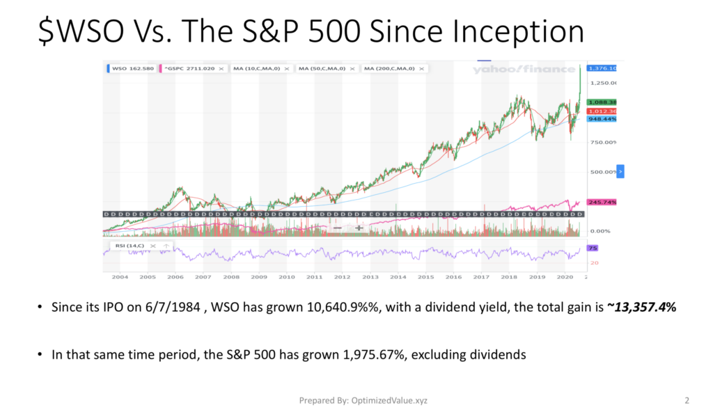 Watsco, Inc WSO Stock Performance Has Dramatically Outperformed the S&P 500 Since It's IPO
