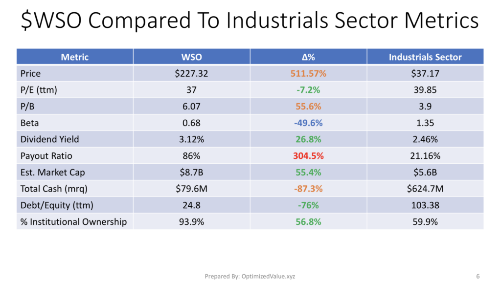 Watsco, Inc. WSO Stock Fundamentals Vs. The Industrials Sector Averages