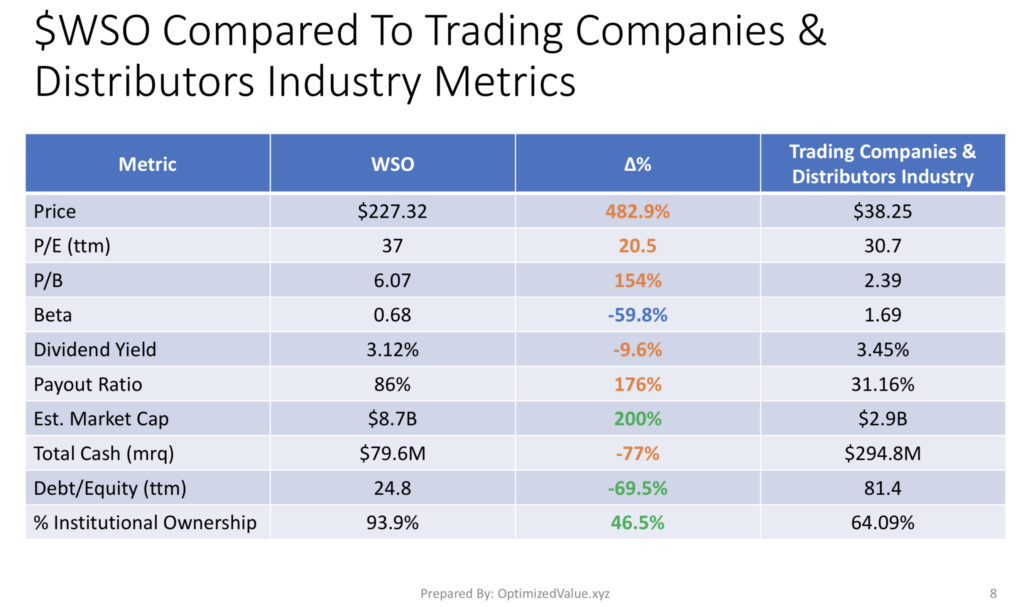 Watsco, Inc. WSO's Fundamentals Vs. The Trading Companies & Distributors Industry Averages