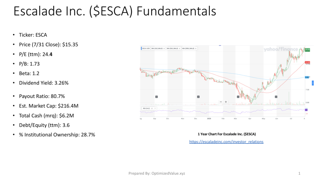Escalde Inc. ESCA Stock Fundamentals