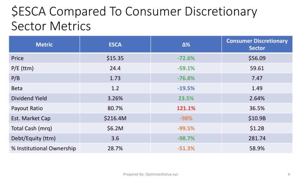 Escalade Inc. ESCA Stock Compared To The Consumer Discretionary Sector Average Fundamentals