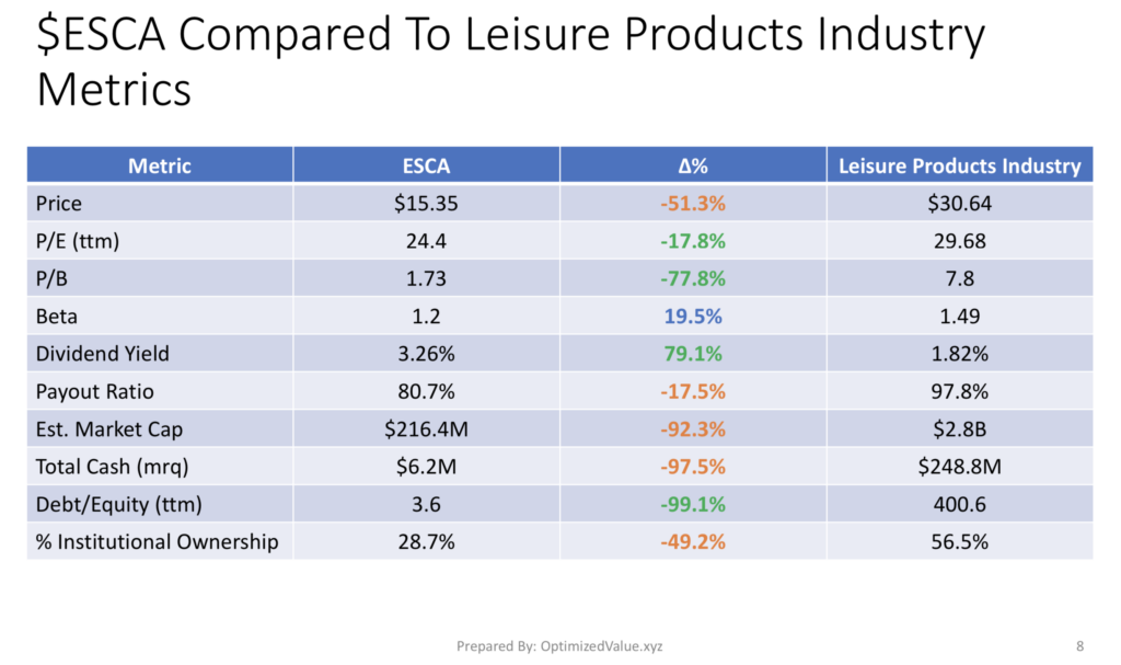 Escalade Inc. ESCA Stock Fundamentals Vs. The Leisure Products Industry Averages