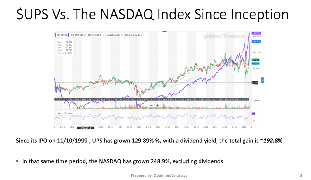 United Parcel Service, Inc. $UPS Stock Performance Vs. The NASDAQ Index Since Its IPO