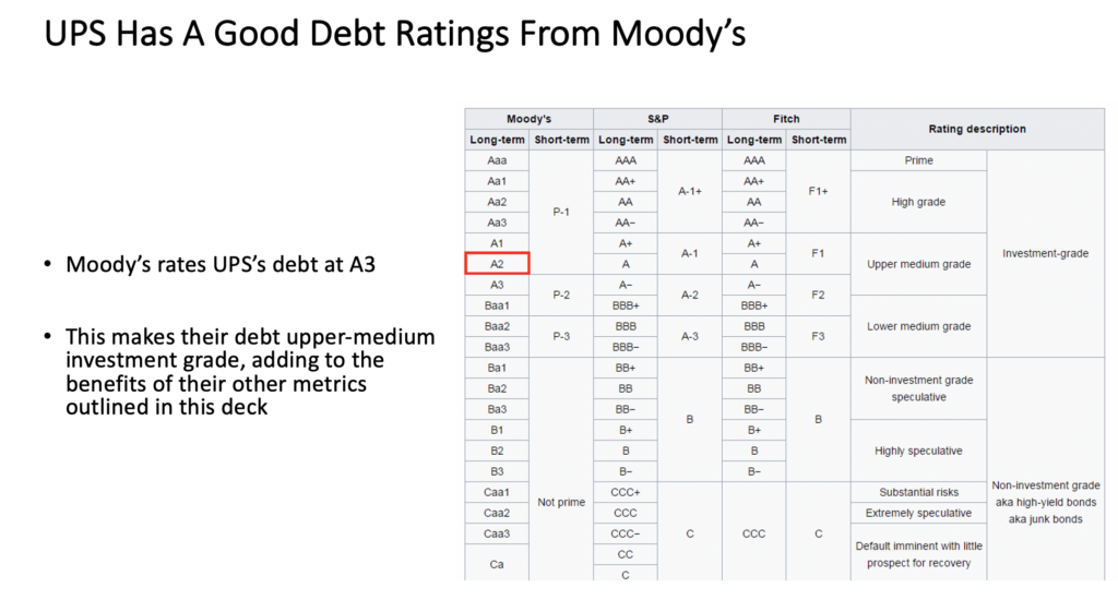 United Parcel Service, Inc. $UPS's Debt Rating From Moody's Is A2, A Sign of Strength