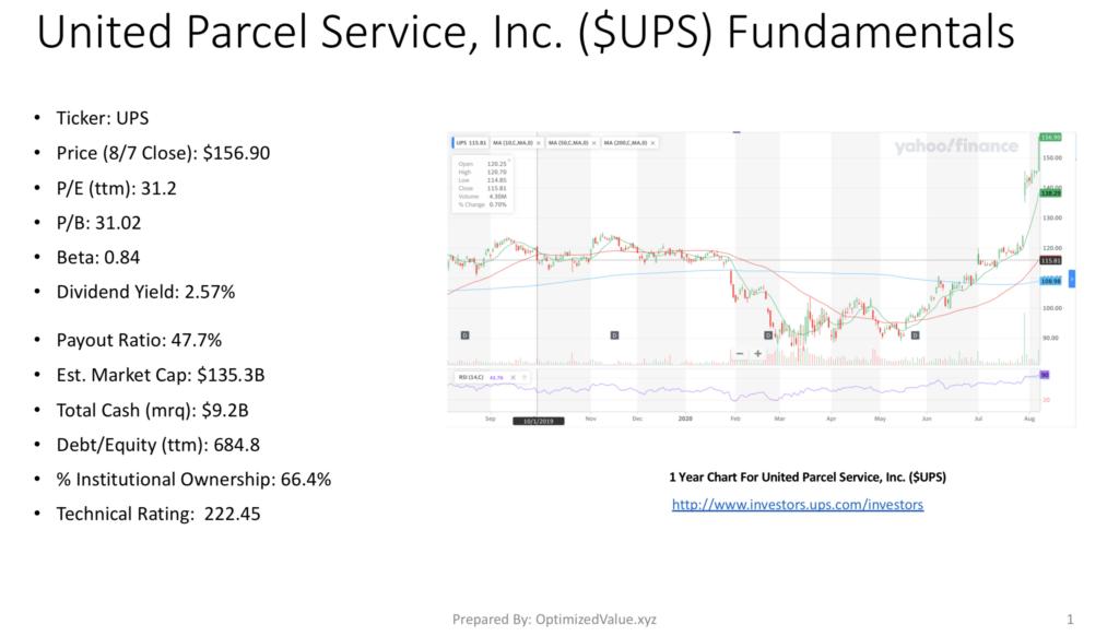 United Parcel Service, Inc. UPS Stock Fundamentals Broken Down