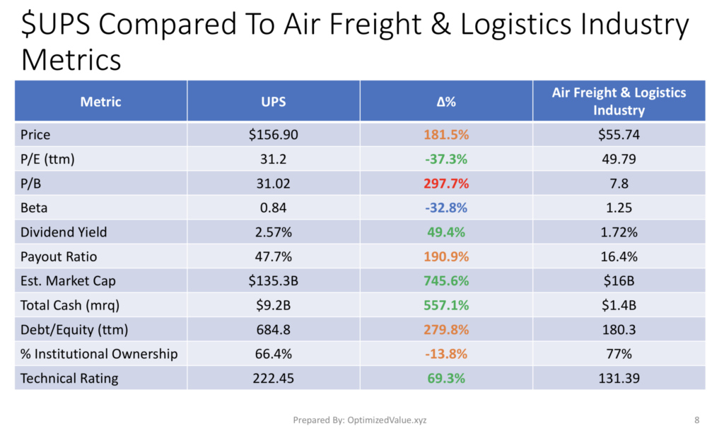 United Parcel Service, Inc.'s Fundamentals Compared To Their Air Freight & Logistics Industry Averages