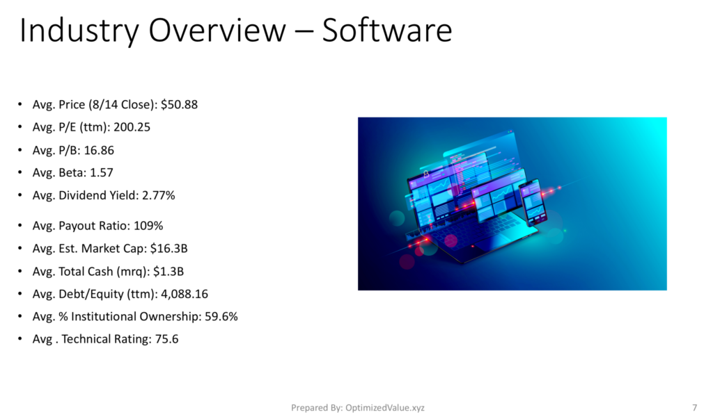 Software Industry Stock Average Fundamentals