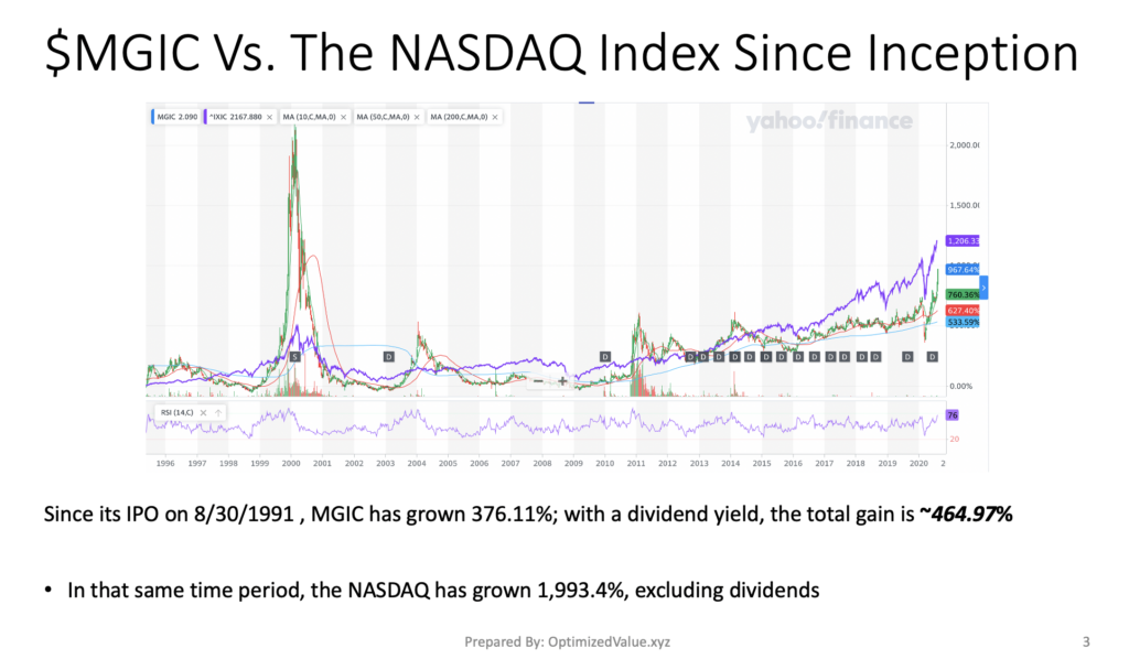 Magic Software Enterprises Ltd. $MGIC Stock Performance Vs. The NASDAQ Index Since Its IPO