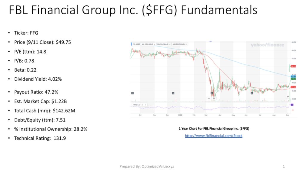 FBL Financial Group Inc. FFG's Stock Fundamentals Broken Down