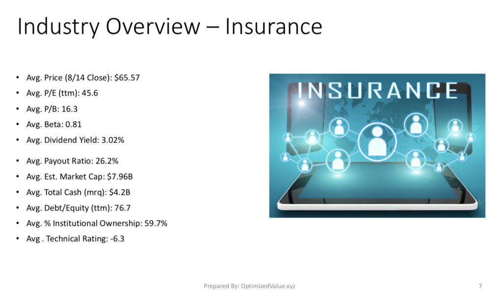 Insurance Industry Average Stock Fundamentals