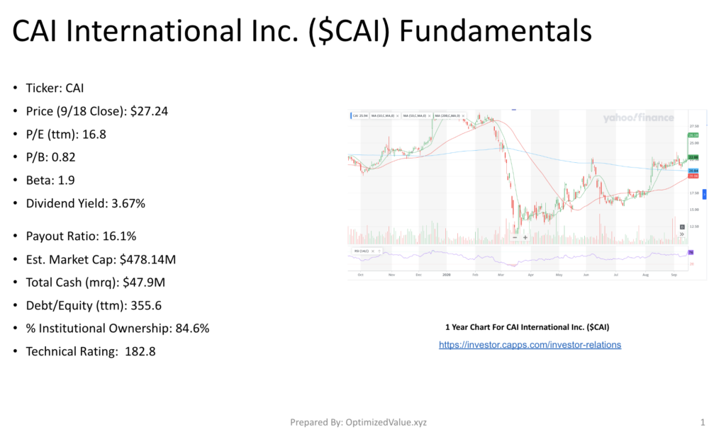 Breaking Down CAI International Inc. CAI's Stock Fundamentals
