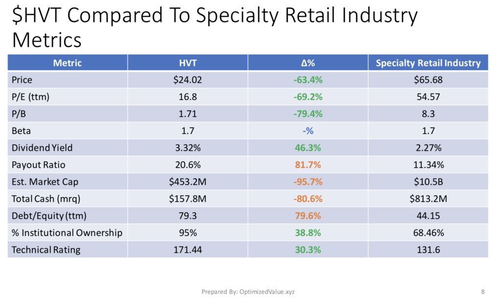 Haverty Furniture Companies, Inc. HVT Stock Fundamentals Vs. The Specialty Retail Industry Averages