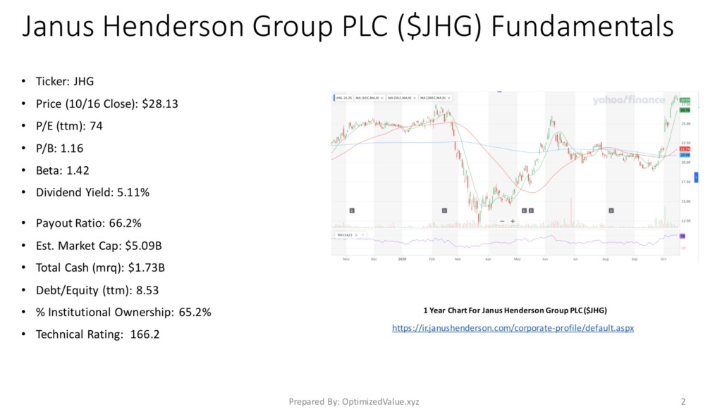 Janus Henderson Group PLC JHG Stock Fundamentals Broken Down